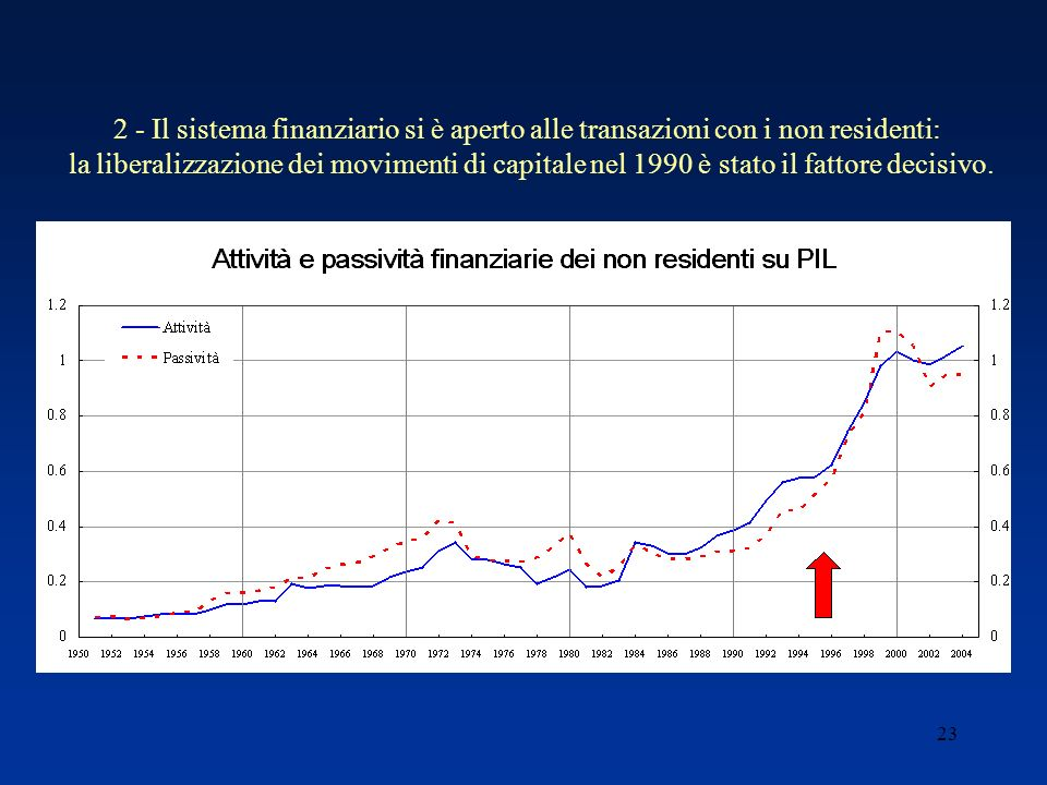 23 2 - Il sistema finanziario si è aperto alle transazioni con i non residenti: la liberalizzazione dei movimenti di capitale nel 1990 è stato il fattore decisivo.