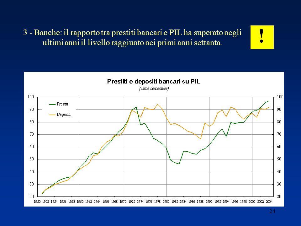 24 3 - Banche: il rapporto tra prestiti bancari e PIL ha superato negli ultimi anni il livello raggiunto nei primi anni settanta.