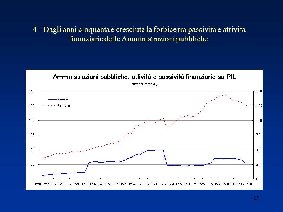25 4 - Dagli anni cinquanta è cresciuta la forbice tra passività e attività finanziarie delle Amministrazioni pubbliche.