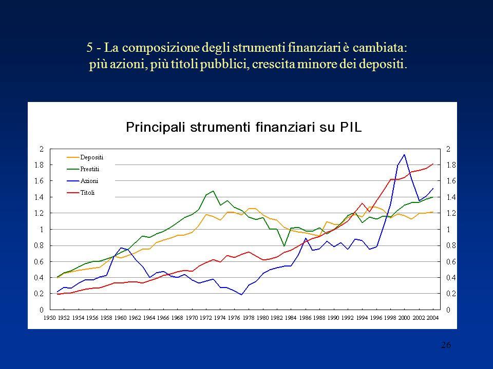 26 5 - La composizione degli strumenti finanziari è cambiata: più azioni, più titoli pubblici, crescita minore dei depositi.