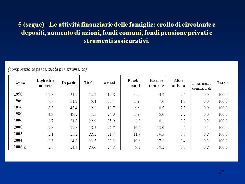 27 5 (segue) - Le attività finanziarie delle famiglie: crollo di circolante e depositi, aumento di azioni, fondi comuni, fondi pensione privati e strumenti assicurativi.
