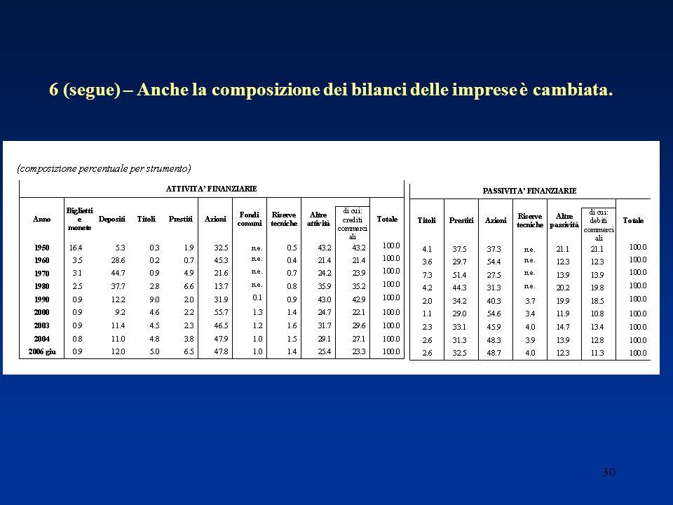 30 6 (segue) – Anche la composizione dei bilanci delle imprese è cambiata.