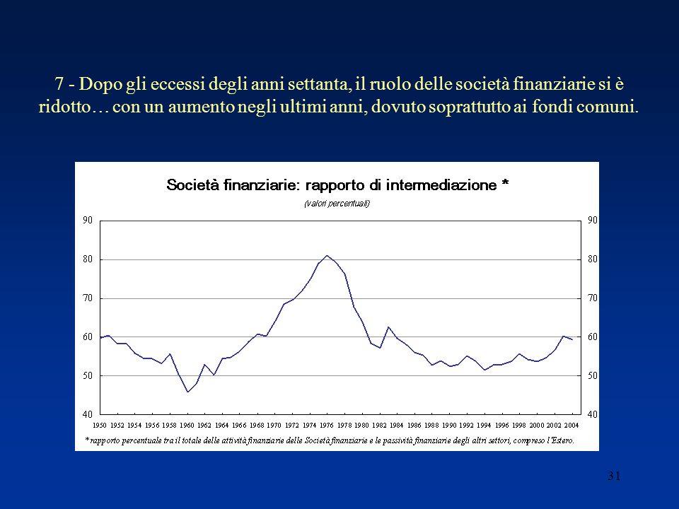 31 7 - Dopo gli eccessi degli anni settanta, il ruolo delle società finanziarie si è ridotto… con un aumento negli ultimi anni, dovuto soprattutto ai fondi comuni.