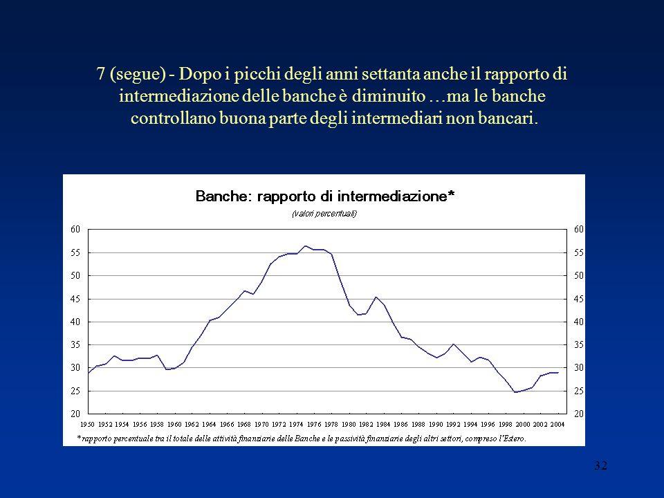32 7 (segue) - Dopo i picchi degli anni settanta anche il rapporto di intermediazione delle banche è diminuito …ma le banche controllano buona parte degli intermediari non bancari.