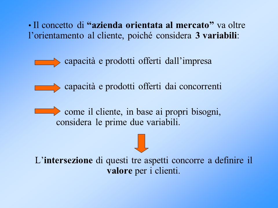 Il concetto di azienda orientata al mercato va oltre lorientamento al cliente, poiché considera 3 variabili: capacità e prodotti offerti dallimpresa c