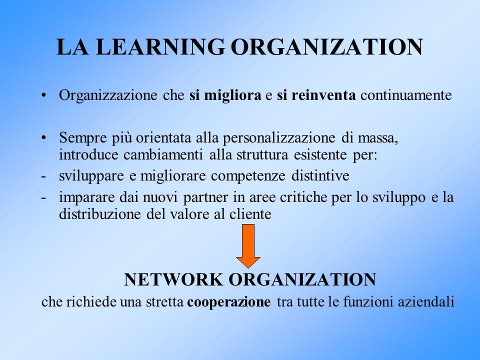 LA LEARNING ORGANIZATION Organizzazione che si migliora e si reinventa continuamente Sempre più orientata alla personalizzazione di massa, introduce c