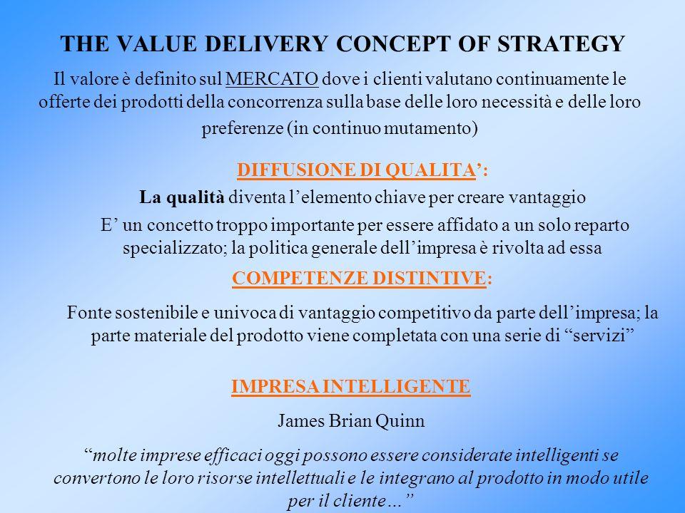 THE VALUE DELIVERY CONCEPT OF STRATEGY DIFFUSIONE DI QUALITA: La qualità diventa lelemento chiave per creare vantaggio E un concetto troppo importante