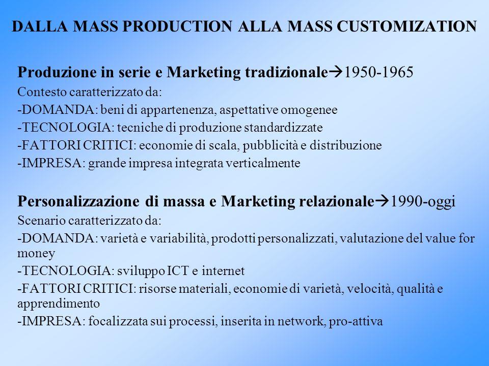 DALLA MASS PRODUCTION ALLA MASS CUSTOMIZATION Produzione in serie e Marketing tradizionale 1950-1965 Contesto caratterizzato da: -DOMANDA: beni di app