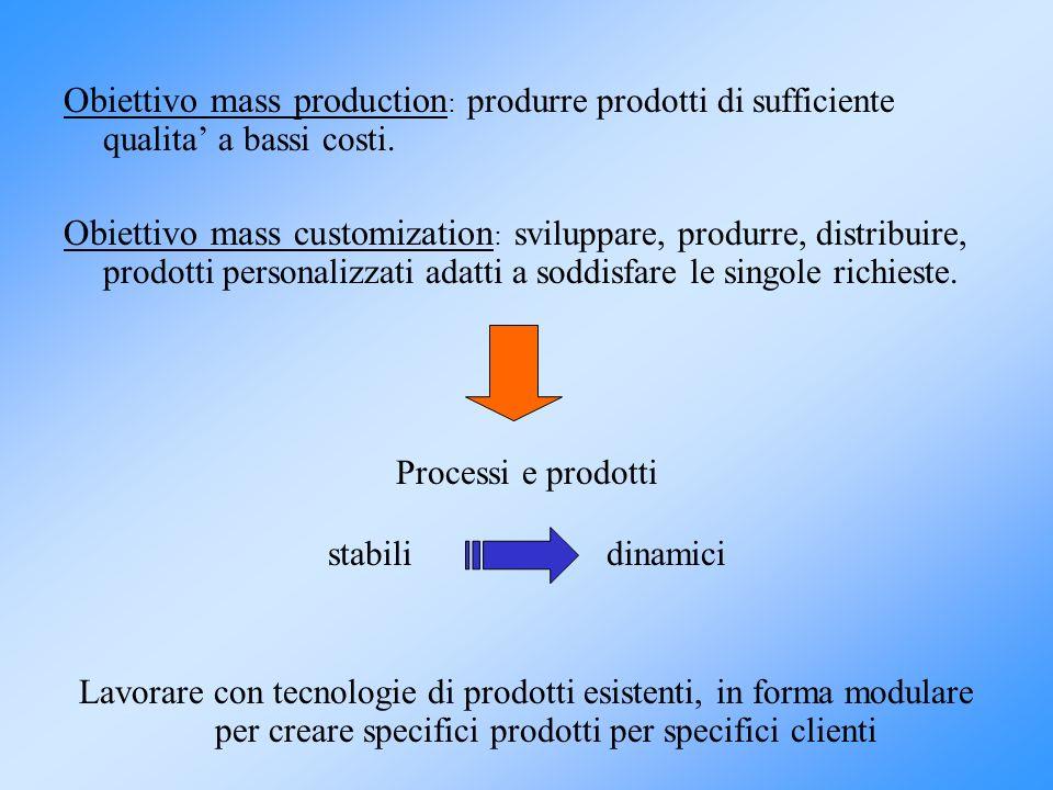 Obiettivo mass production : produrre prodotti di sufficiente qualita a bassi costi. Obiettivo mass customization : sviluppare, produrre, distribuire,
