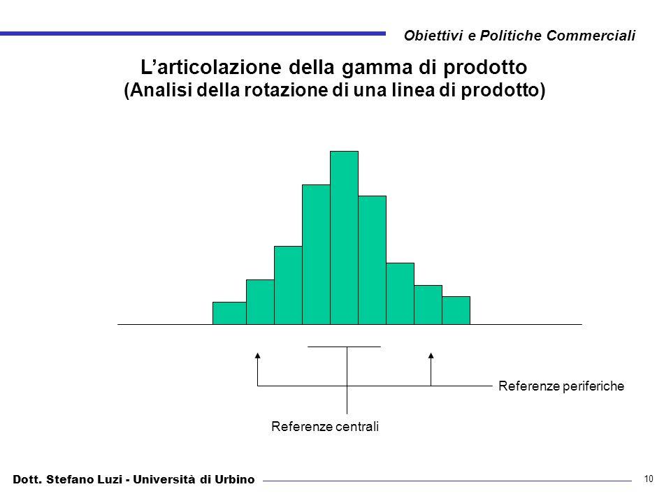 Dott. Stefano Luzi - Università di Urbino Obiettivi e Politiche Commerciali 10 Larticolazione della gamma di prodotto (Analisi della rotazione di una
