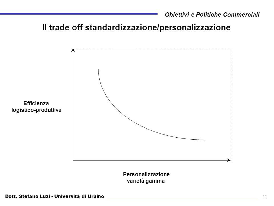 Dott. Stefano Luzi - Università di Urbino Obiettivi e Politiche Commerciali 11 Il trade off standardizzazione/personalizzazione Efficienza logistico-p