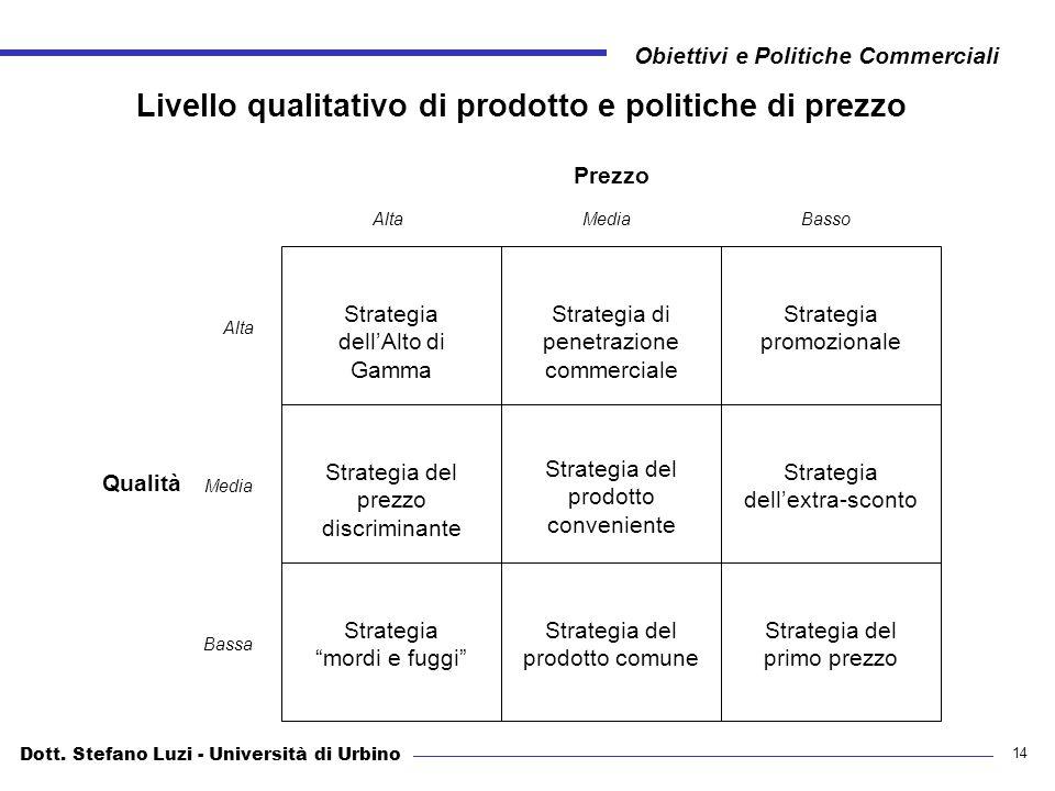 Dott. Stefano Luzi - Università di Urbino Obiettivi e Politiche Commerciali 14 Livello qualitativo di prodotto e politiche di prezzo Strategia dellAlt