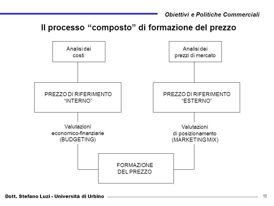 Dott. Stefano Luzi - Università di Urbino Obiettivi e Politiche Commerciali 15 Il processo composto di formazione del prezzo Analisi dei costi Analisi