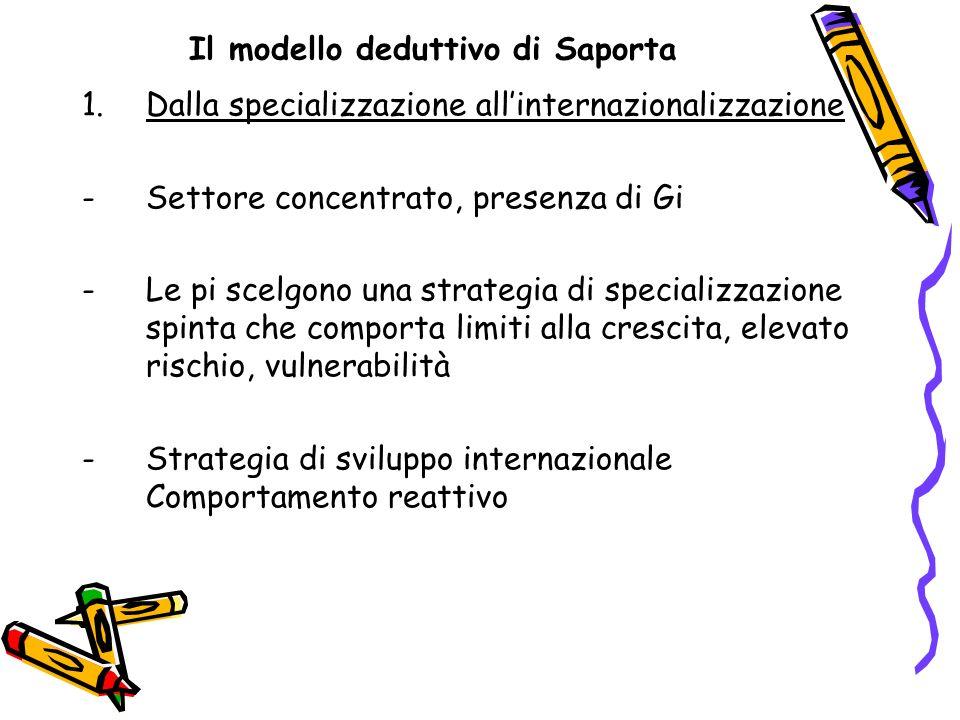 Il modello deduttivo di Saporta 1.Dalla specializzazione allinternazionalizzazione -Settore concentrato, presenza di Gi -Le pi scelgono una strategia