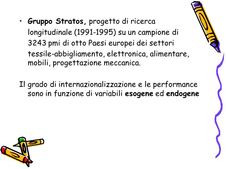 Gruppo Stratos, progetto di ricerca longitudinale (1991-1995) su un campione di 3243 pmi di otto Paesi europei dei settori tessile-abbigliamento, elet
