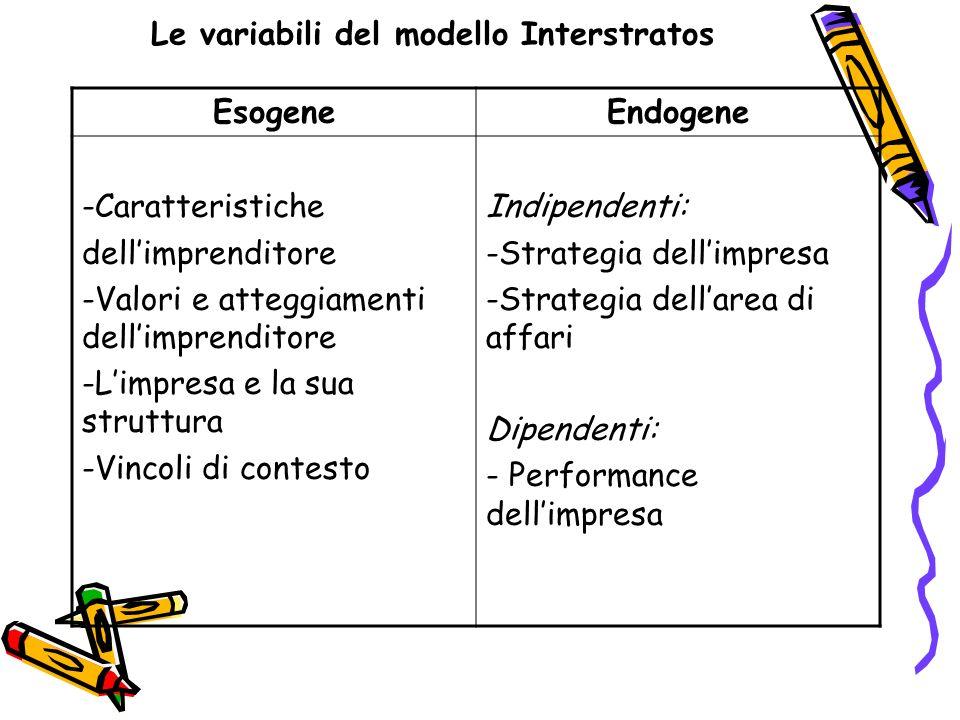 Le variabili del modello Interstratos EsogeneEndogene -Caratteristiche dellimprenditore -Valori e atteggiamenti dellimprenditore -Limpresa e la sua st