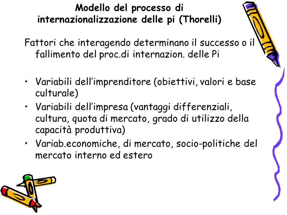 Modello del processo di internazionalizzazione delle pi (Thorelli) Fattori che interagendo determinano il successo o il fallimento del proc.di interna
