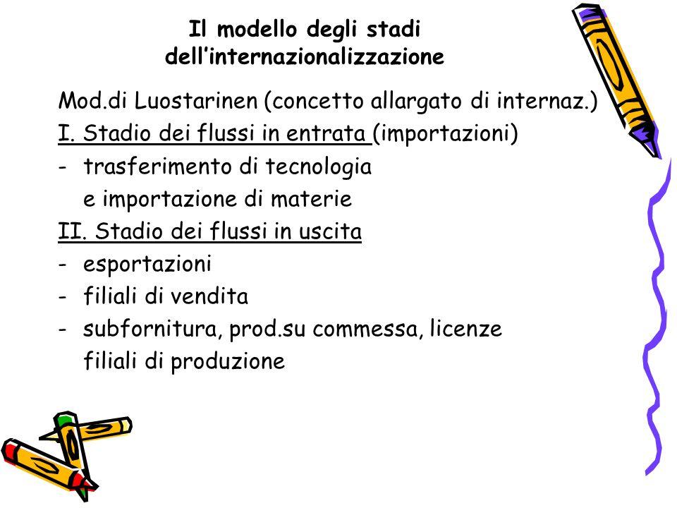 Il modello degli stadi dellinternazionalizzazione Mod.di Luostarinen (concetto allargato di internaz.) I. Stadio dei flussi in entrata (importazioni)