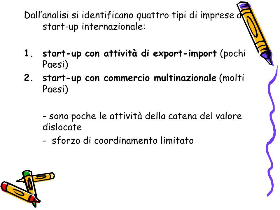 Dallanalisi si identificano quattro tipi di imprese a start-up internazionale: 1.start-up con attività di export-import (pochi Paesi) 2.start-up con c