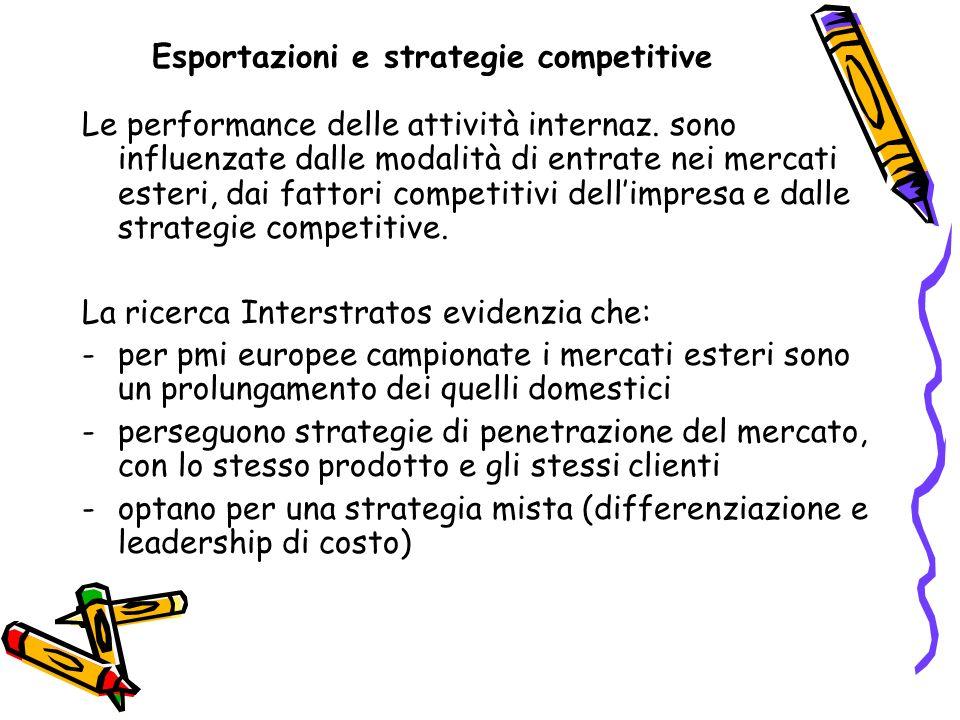 Esportazioni e strategie competitive Le performance delle attività internaz. sono influenzate dalle modalità di entrate nei mercati esteri, dai fattor