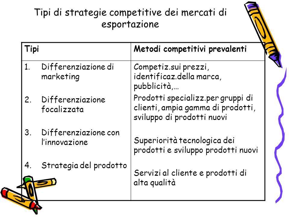 Tipi di strategie competitive dei mercati di esportazione TipiMetodi competitivi prevalenti 1.Differenziazione di marketing 2.Differenziazione focaliz