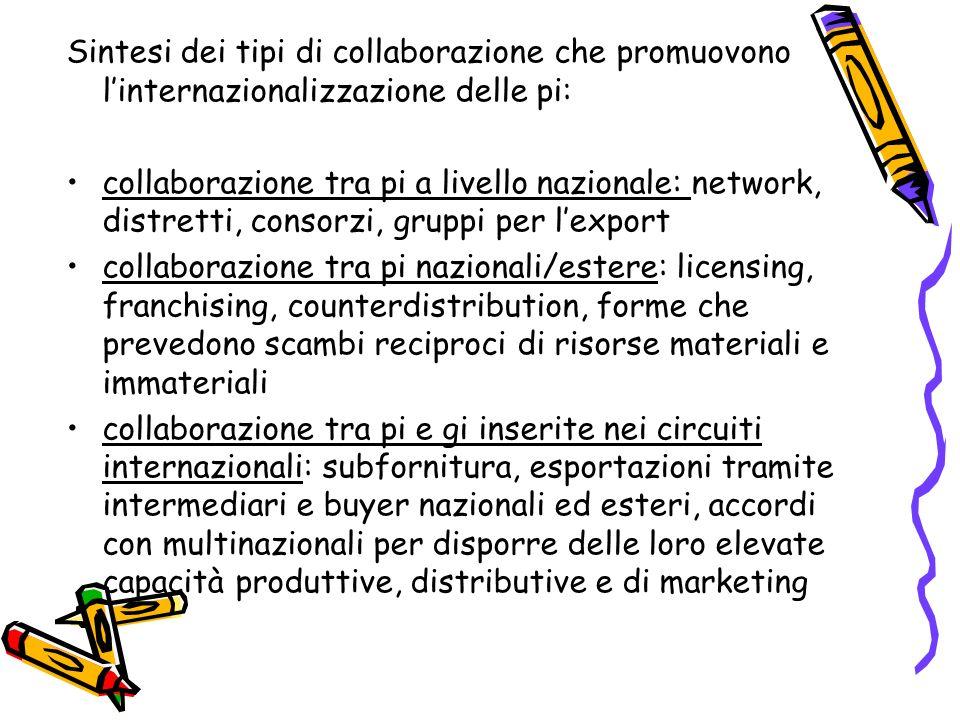 Sintesi dei tipi di collaborazione che promuovono linternazionalizzazione delle pi: collaborazione tra pi a livello nazionale: network, distretti, con