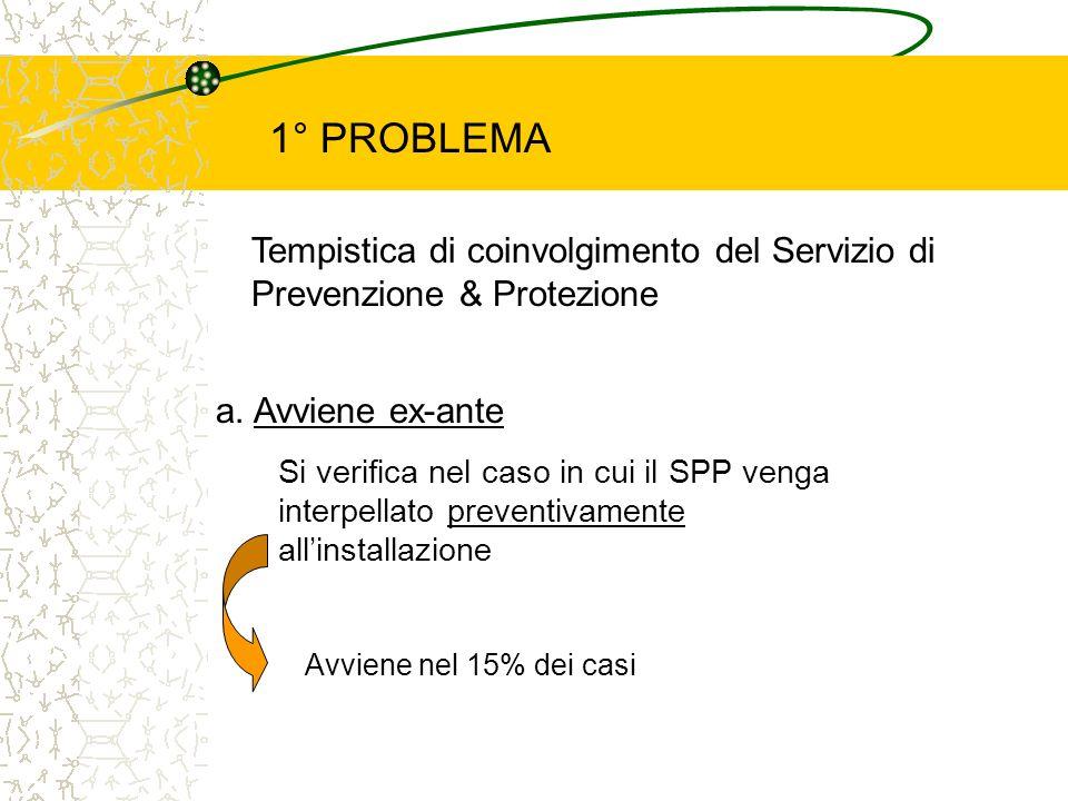 1° PROBLEMA Tempistica di coinvolgimento del Servizio di Prevenzione & Protezione a. Avviene ex-ante Si verifica nel caso in cui il SPP venga interpel