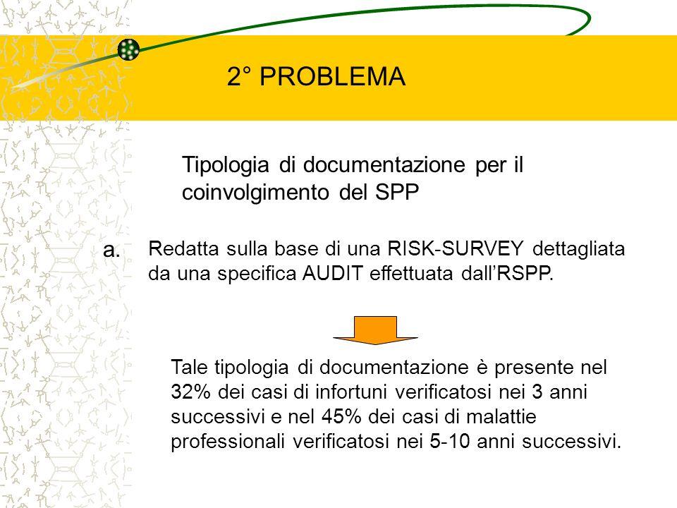Tipologia di documentazione per il coinvolgimento del SPP a. Redatta sulla base di una RISK-SURVEY dettagliata da una specifica AUDIT effettuata dallR