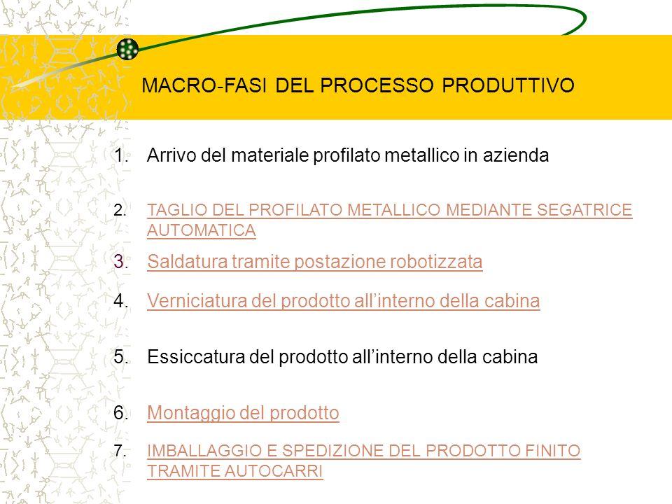 MACRO-FASI DEL PROCESSO PRODUTTIVO 1.Arrivo del materiale profilato metallico in azienda 3.Saldatura tramite postazione robotizzataSaldatura tramite p