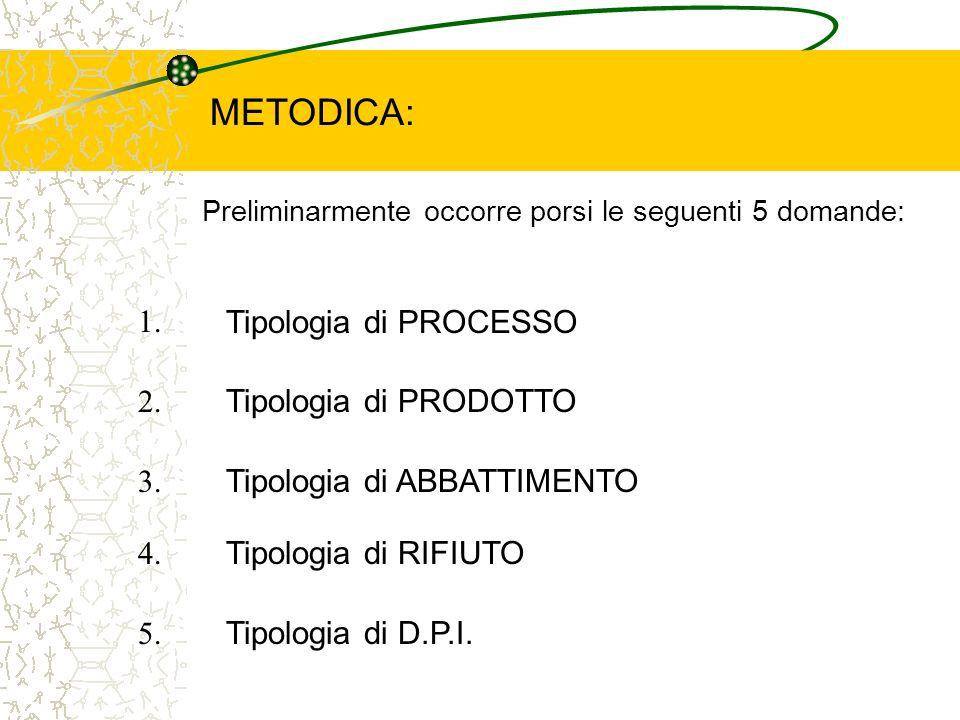 METODICA: Preliminarmente occorre porsi le seguenti 5 domande: 1. Tipologia di PROCESSO 2. 3. 4. 5. Tipologia di PRODOTTO Tipologia di ABBATTIMENTO Ti