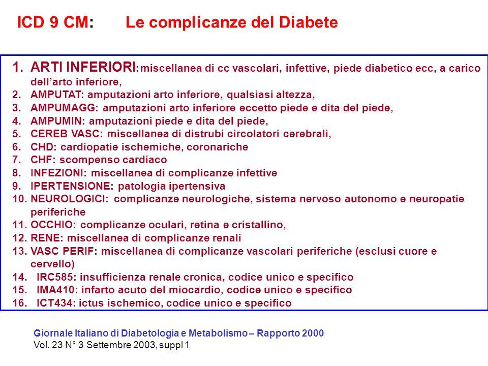 Giornale Italiano di Diabetologia e Metabolismo – Rapporto 2000 Vol. 23 N° 3 Settembre 2003, suppl 1 1.ARTI INFERIORI : miscellanea di cc vascolari, i