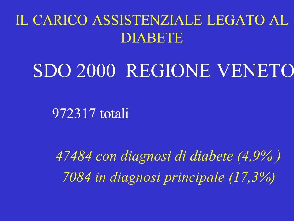 IL CARICO ASSISTENZIALE LEGATO AL DIABETE SDO 2000 REGIONE VENETO 972317 totali 47484 con diagnosi di diabete (4,9% ) 7084 in diagnosi principale (17,