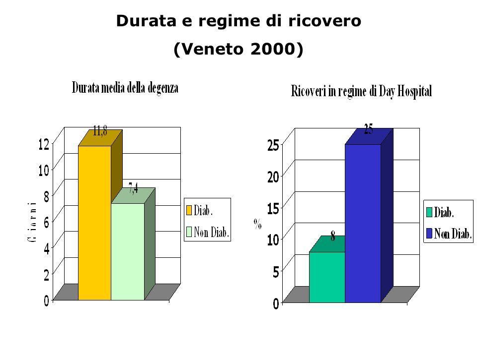 Durata e regime di ricovero (Veneto 2000)