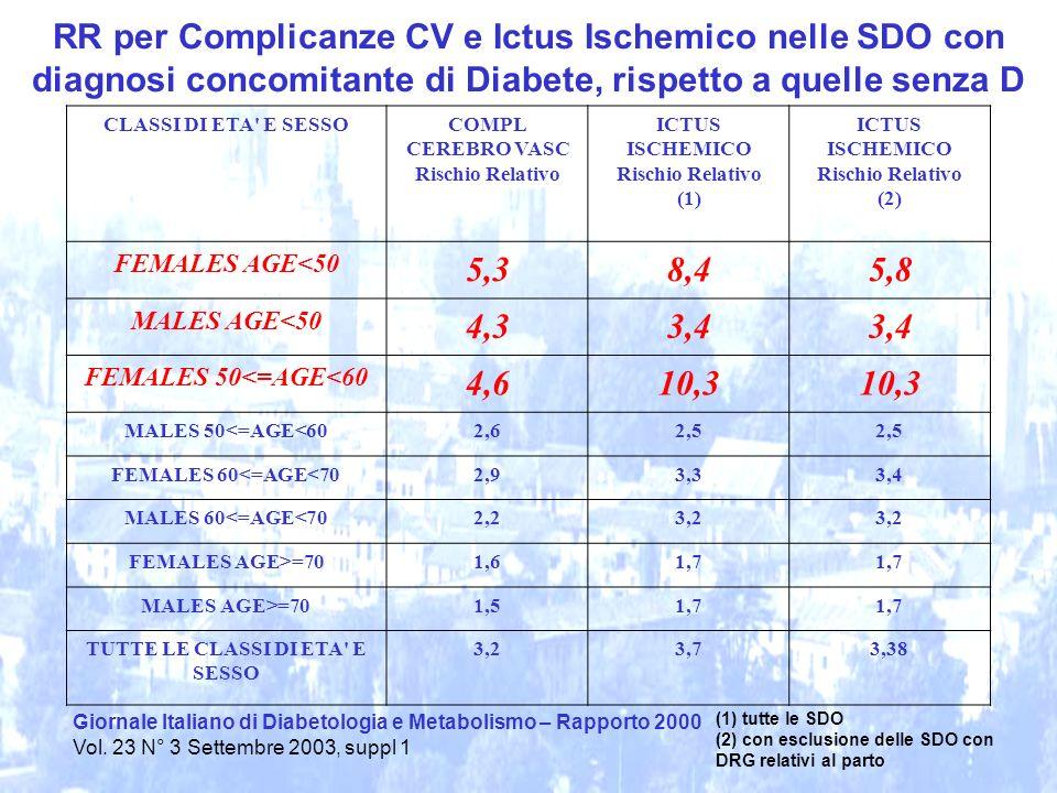 Giornale Italiano di Diabetologia e Metabolismo – Rapporto 2000 Vol. 23 N° 3 Settembre 2003, suppl 1 RR per Complicanze CV e Ictus Ischemico nelle SDO