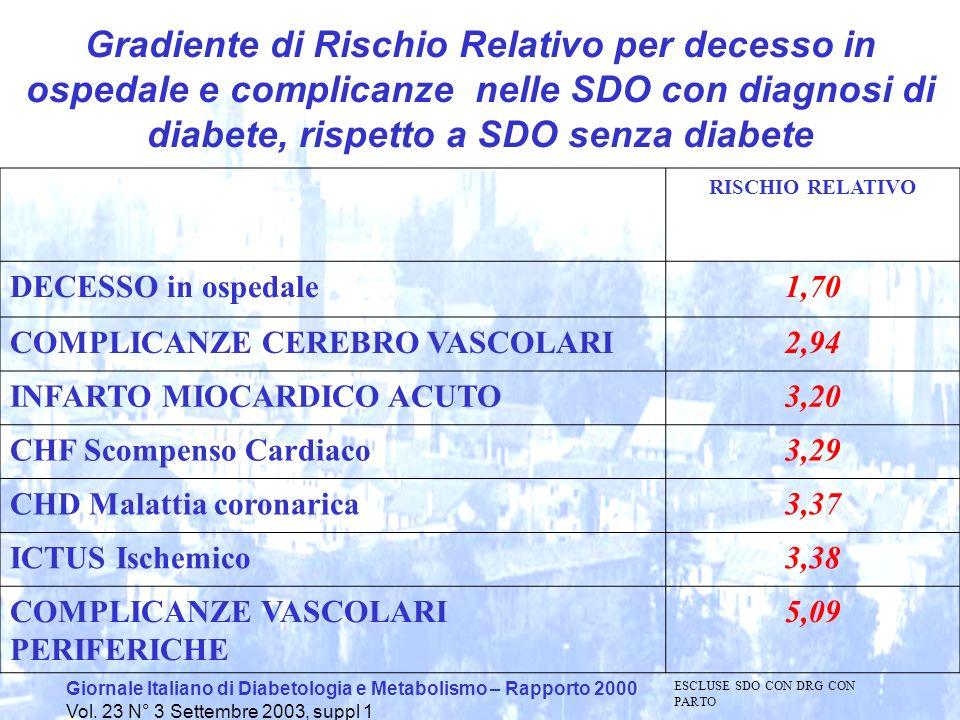 Giornale Italiano di Diabetologia e Metabolismo – Rapporto 2000 Vol. 23 N° 3 Settembre 2003, suppl 1 Gradiente di Rischio Relativo per decesso in ospe
