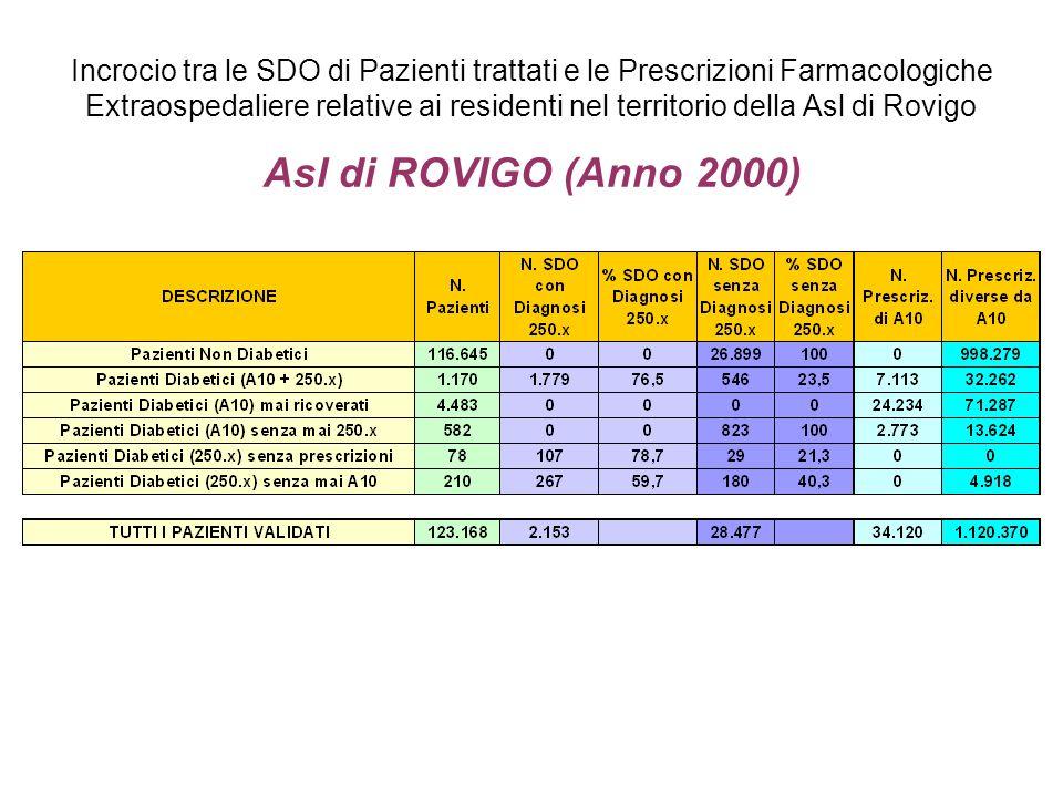 Incrocio tra le SDO di Pazienti trattati e le Prescrizioni Farmacologiche Extraospedaliere relative ai residenti nel territorio della Asl di Rovigo As