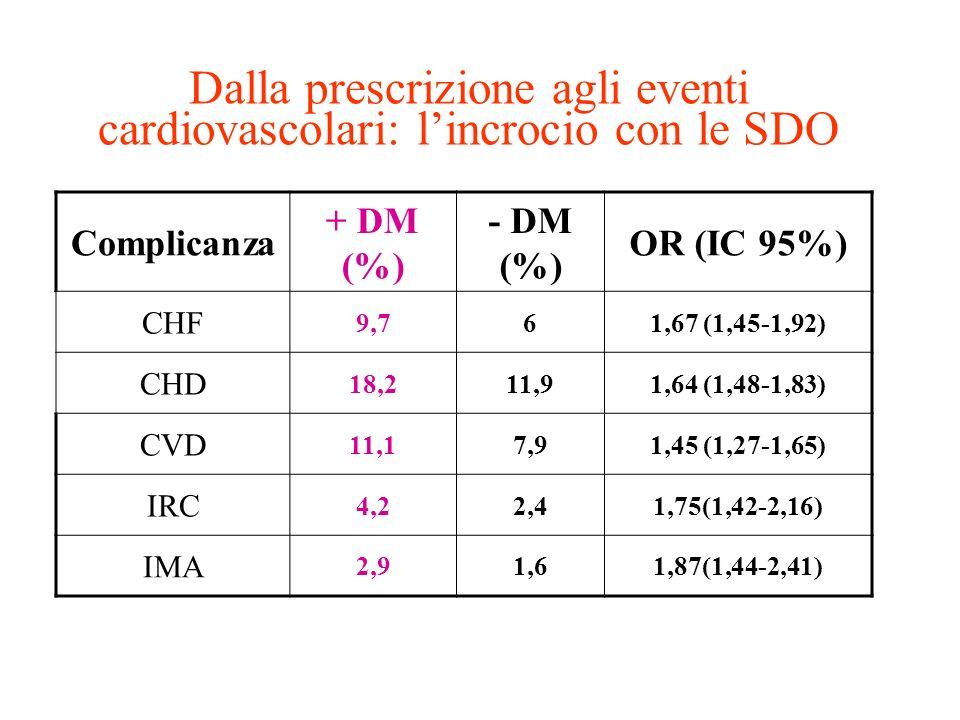 Dalla prescrizione agli eventi cardiovascolari: lincrocio con le SDO Complicanza + DM (%) - DM (%) OR (IC 95%) CHF 9,761,67 (1,45-1,92) CHD 18,211,91,