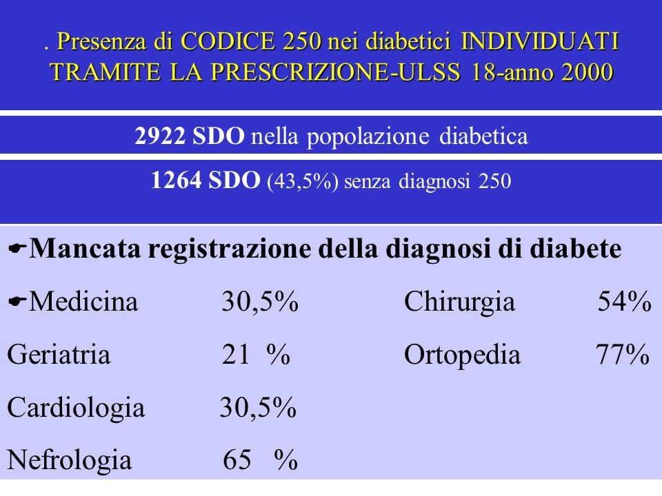 Presenza di CODICE 250 nei diabetici INDIVIDUATI TRAMITE LA PRESCRIZIONE-ULSS 18-anno 2000. Presenza di CODICE 250 nei diabetici INDIVIDUATI TRAMITE L