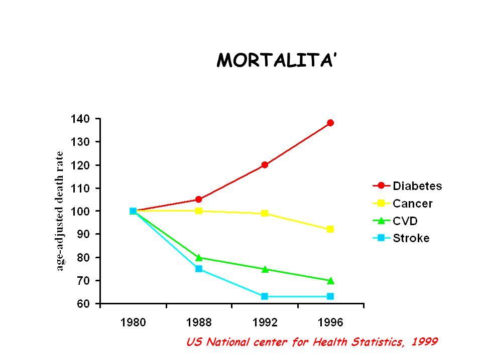 MORTALITA US National center for Health Statistics, 1999