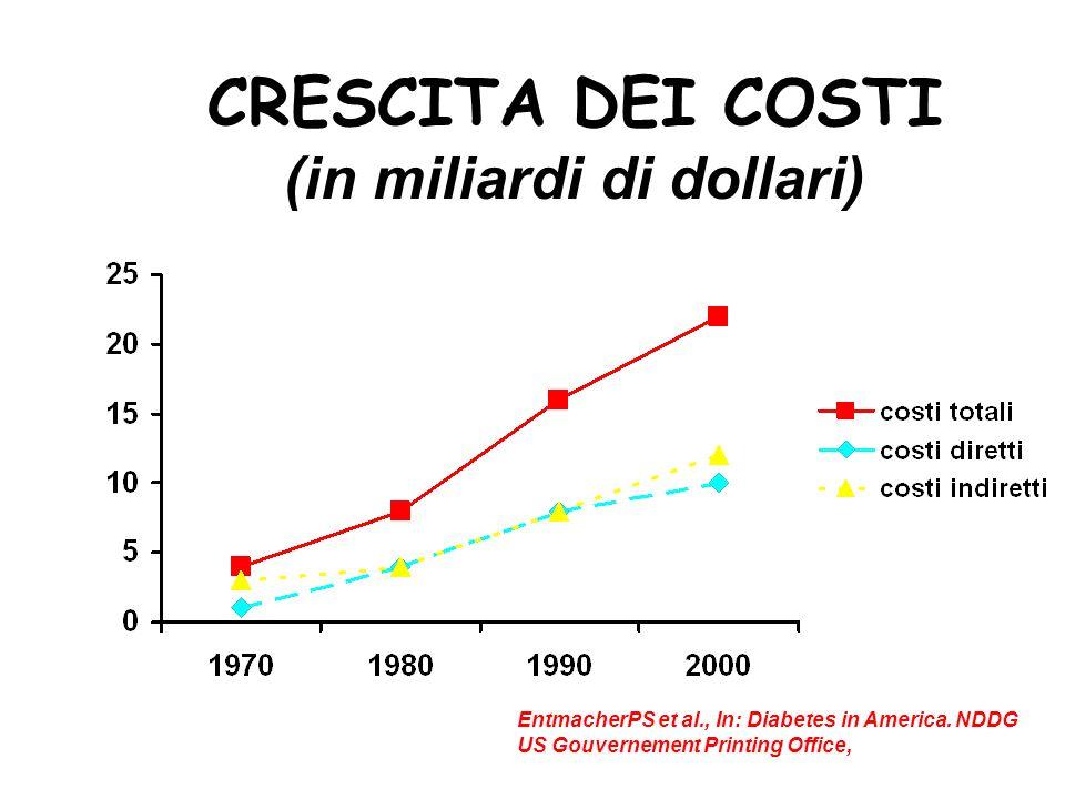 CRESCITA DEI COSTI (in miliardi di dollari) EntmacherPS et al., In: Diabetes in America. NDDG US Gouvernement Printing Office,