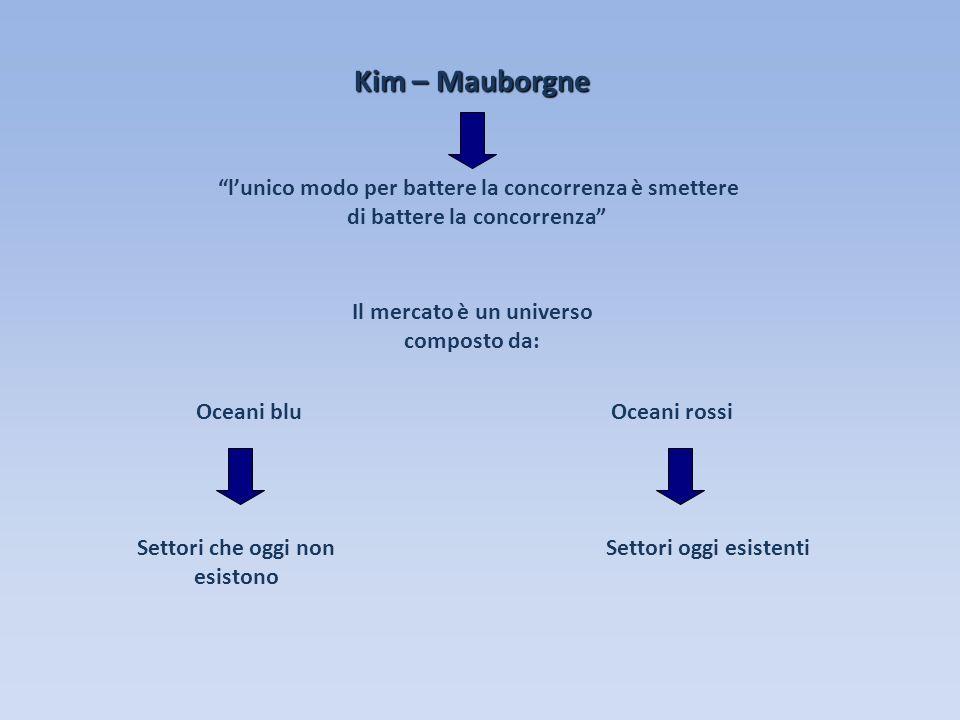 Kim – Mauborgne lunico modo per battere la concorrenza è smettere di battere la concorrenza Oceani bluOceani rossi Settori che oggi non esistono Setto