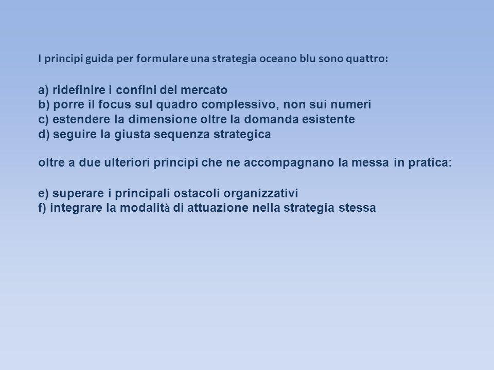I principi guida per formulare una strategia oceano blu sono quattro: a) ridefinire i confini del mercato b) porre il focus sul quadro complessivo, no