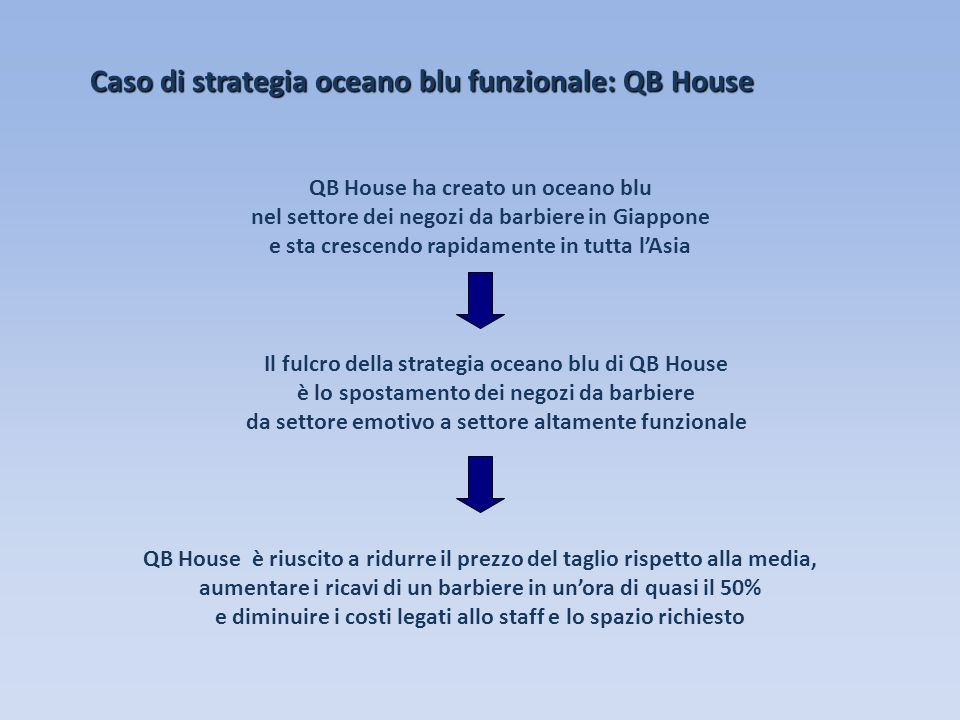 Caso di strategia oceano blu funzionale: QB House QB House ha creato un oceano blu nel settore dei negozi da barbiere in Giappone e sta crescendo rapi