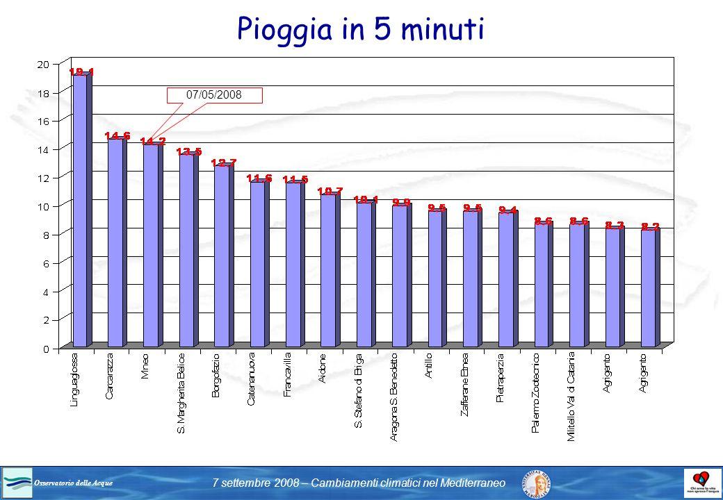 Osservatorio delle Acque 7 settembre 2008 – Cambiamenti climatici nel Mediterraneo 07/05/2008 Pioggia in 5 minuti