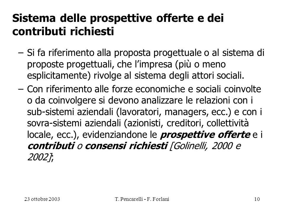 23 ottobre 2003T. Pencarelli - F. Forlani10 Sistema delle prospettive offerte e dei contributi richiesti –Si fa riferimento alla proposta progettuale