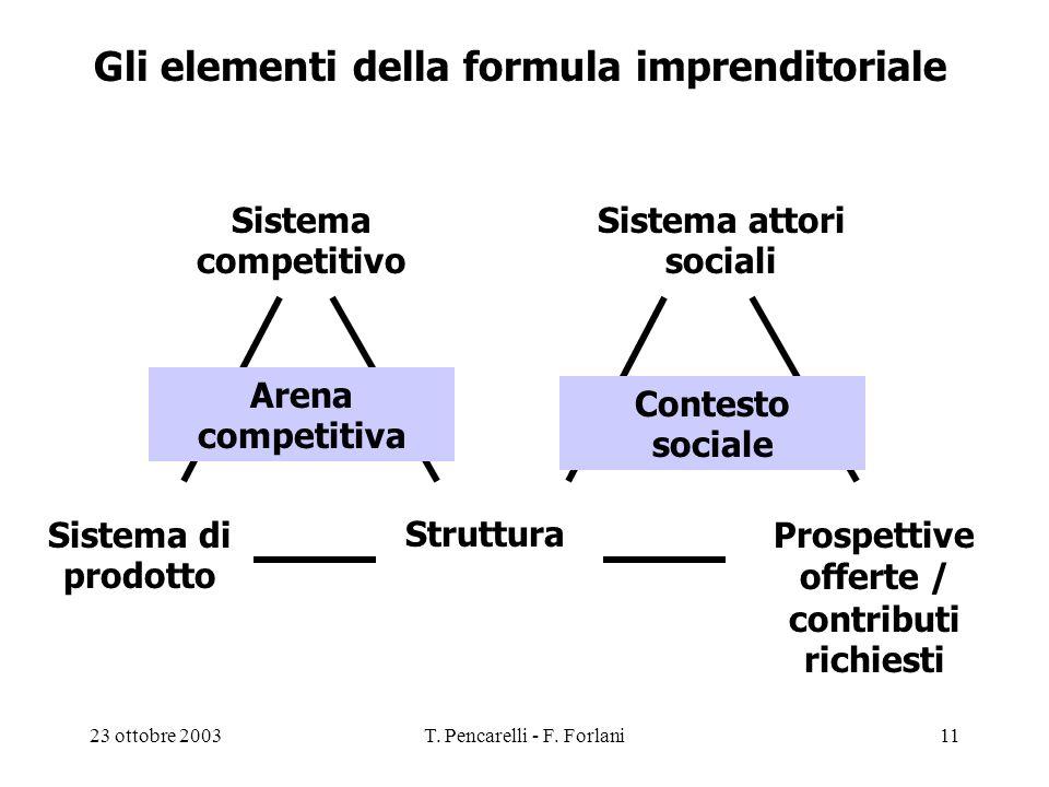 23 ottobre 2003T. Pencarelli - F. Forlani11 Gli elementi della formula imprenditoriale Sistema di prodotto Prospettive offerte / contributi richiesti
