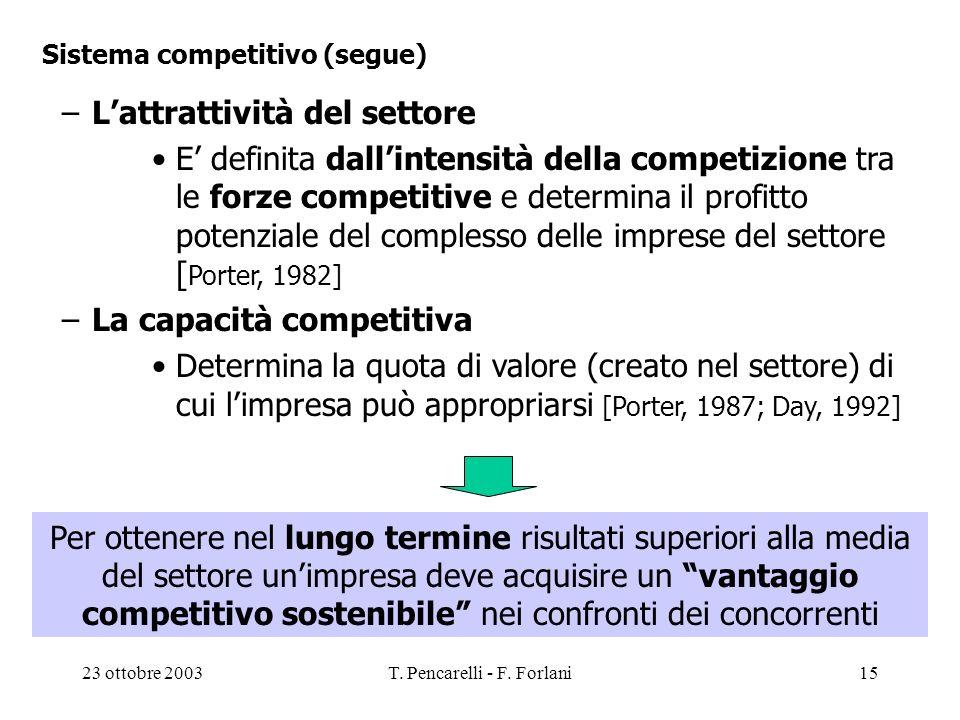23 ottobre 2003T. Pencarelli - F. Forlani15 Sistema competitivo (segue) –Lattrattività del settore E definita dallintensità della competizione tra le