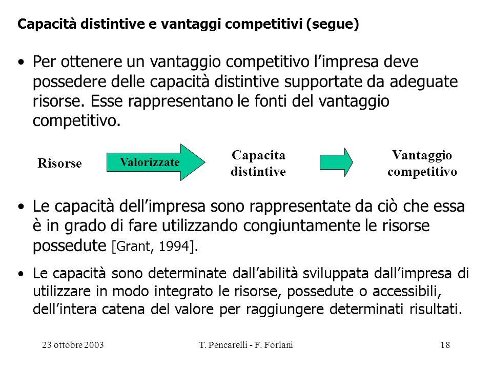 23 ottobre 2003T. Pencarelli - F. Forlani18 Capacità distintive e vantaggi competitivi (segue) Per ottenere un vantaggio competitivo limpresa deve pos