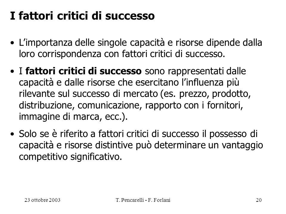 23 ottobre 2003T. Pencarelli - F. Forlani20 I fattori critici di successo Limportanza delle singole capacità e risorse dipende dalla loro corrisponden