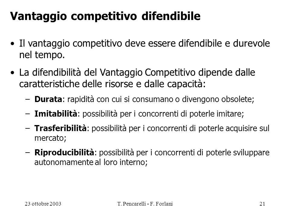 23 ottobre 2003T. Pencarelli - F. Forlani21 Vantaggio competitivo difendibile Il vantaggio competitivo deve essere difendibile e durevole nel tempo. L